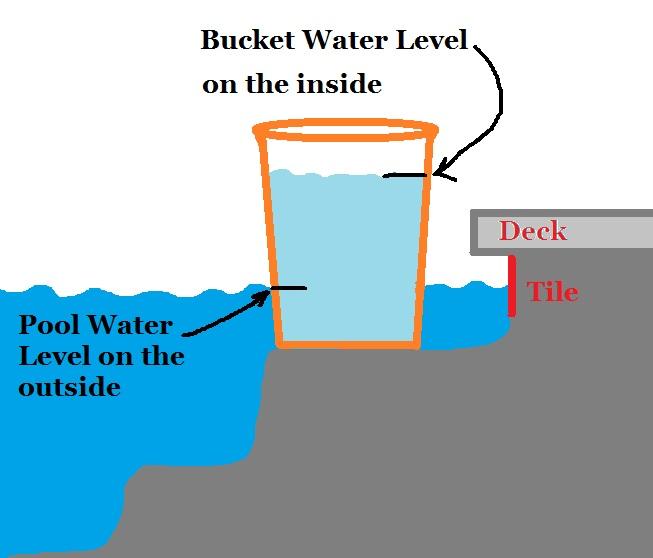 Pool Leak Bucket Test Swim Care Pool Services